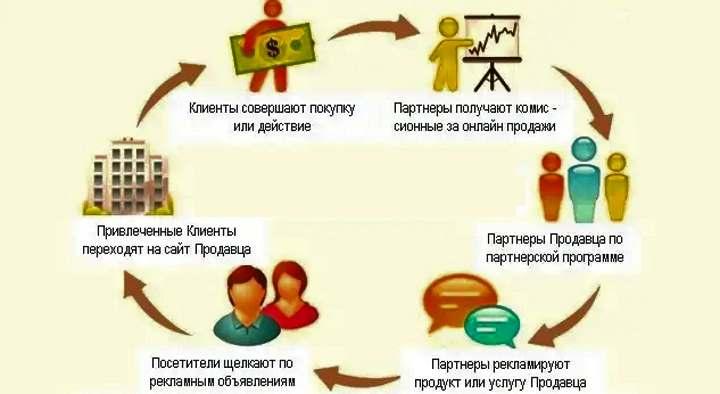 Схема работы партнерок