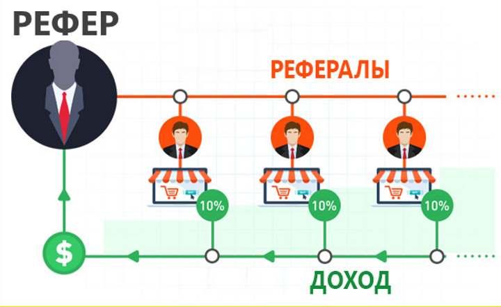 Схема работы партнерки