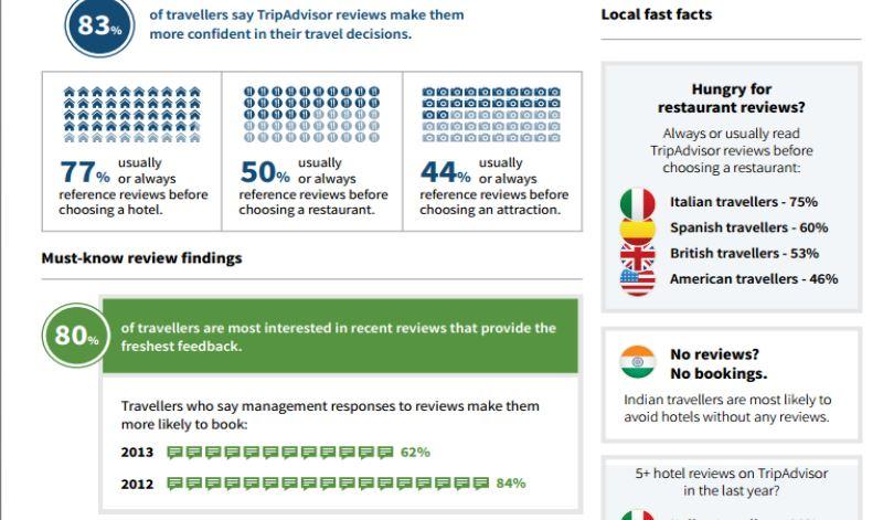 Tripadvisor является то, что на сервисе нет рекламы